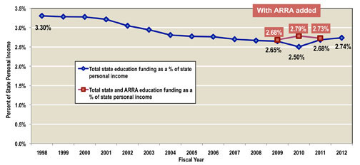 Fig 1: Decline in Overall State Education Funding