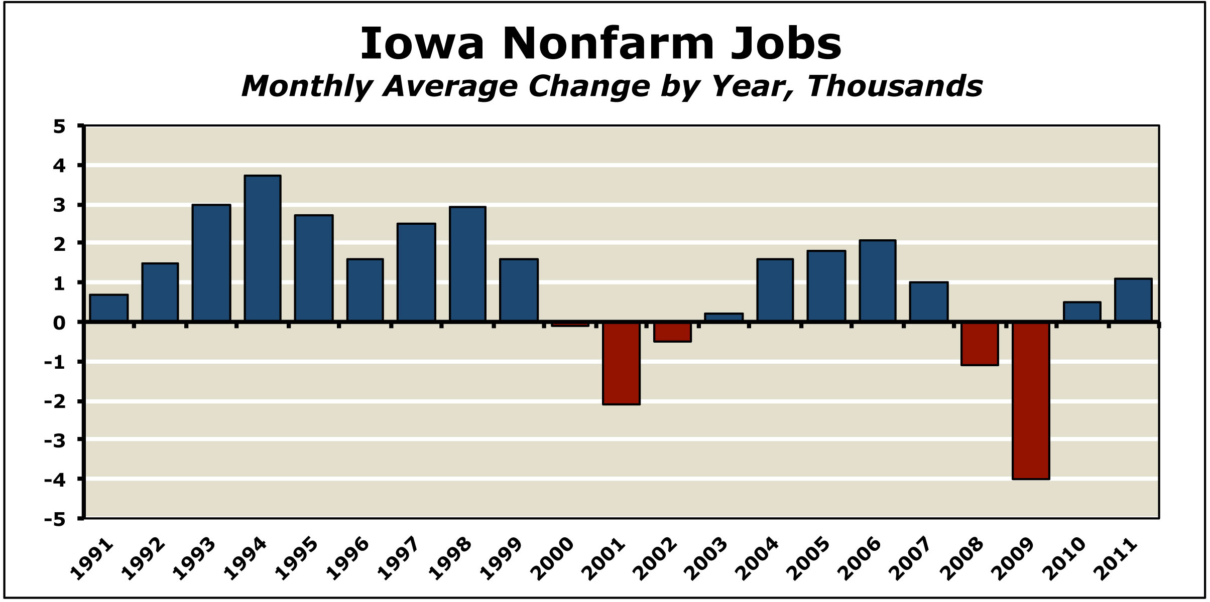 iowa jobwatch latest numbers december 2011. Black Bedroom Furniture Sets. Home Design Ideas