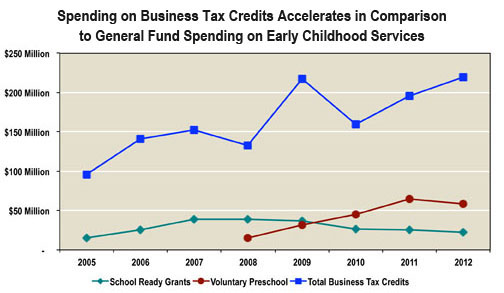 early childhood vs biz tax credit spending