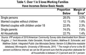 Table 1: Over 1 in 5 Iowa Families Have Incomes Below Basic Needs
