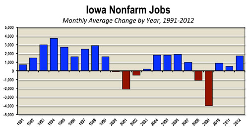 nonfarm jobs average 1991-2012