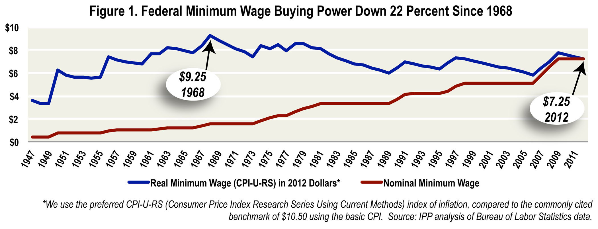 Minimum Wage Over Time Minimum Wage is Too Low