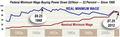 min wage buying power