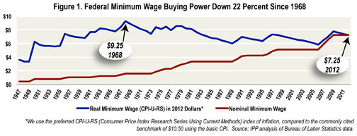 Figure 1 - buying power down