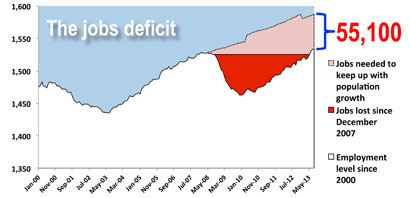 graph of jobs deficit