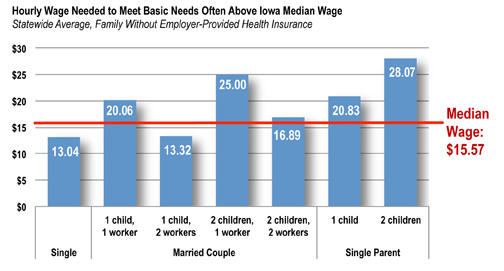 Fig 2 graph: basic needs vs. median