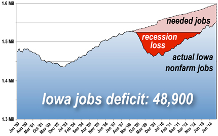 Jobs Deficit graph