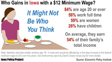 Minimum wage graphic