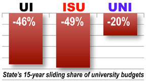 higher ed graph