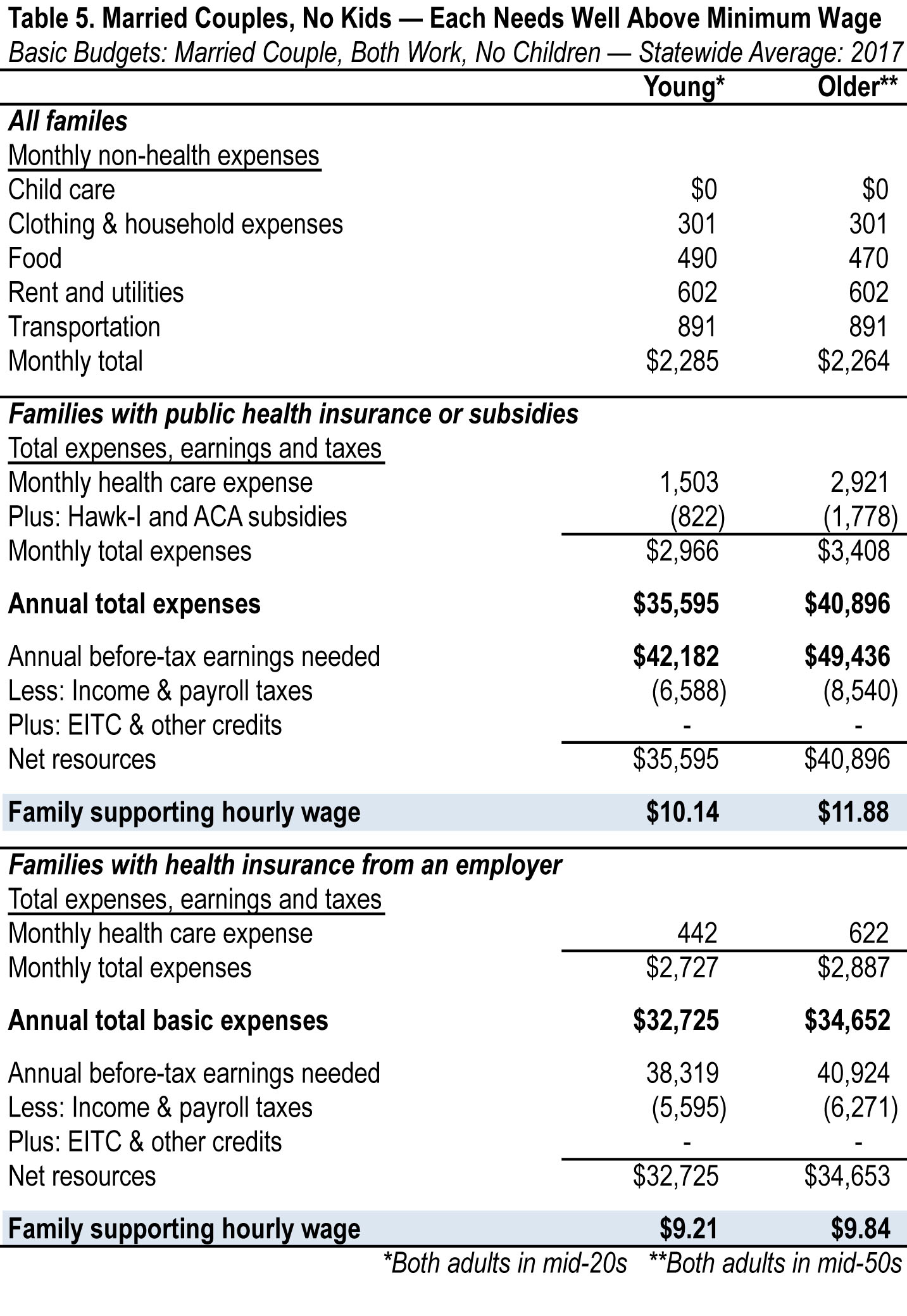 the cost of living in iowa 2018