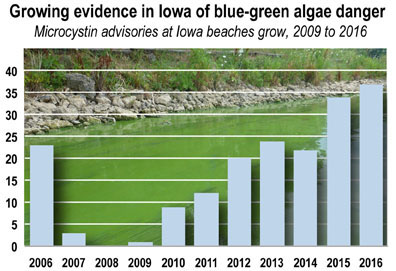Iowa Energy and Environment Policy Reports