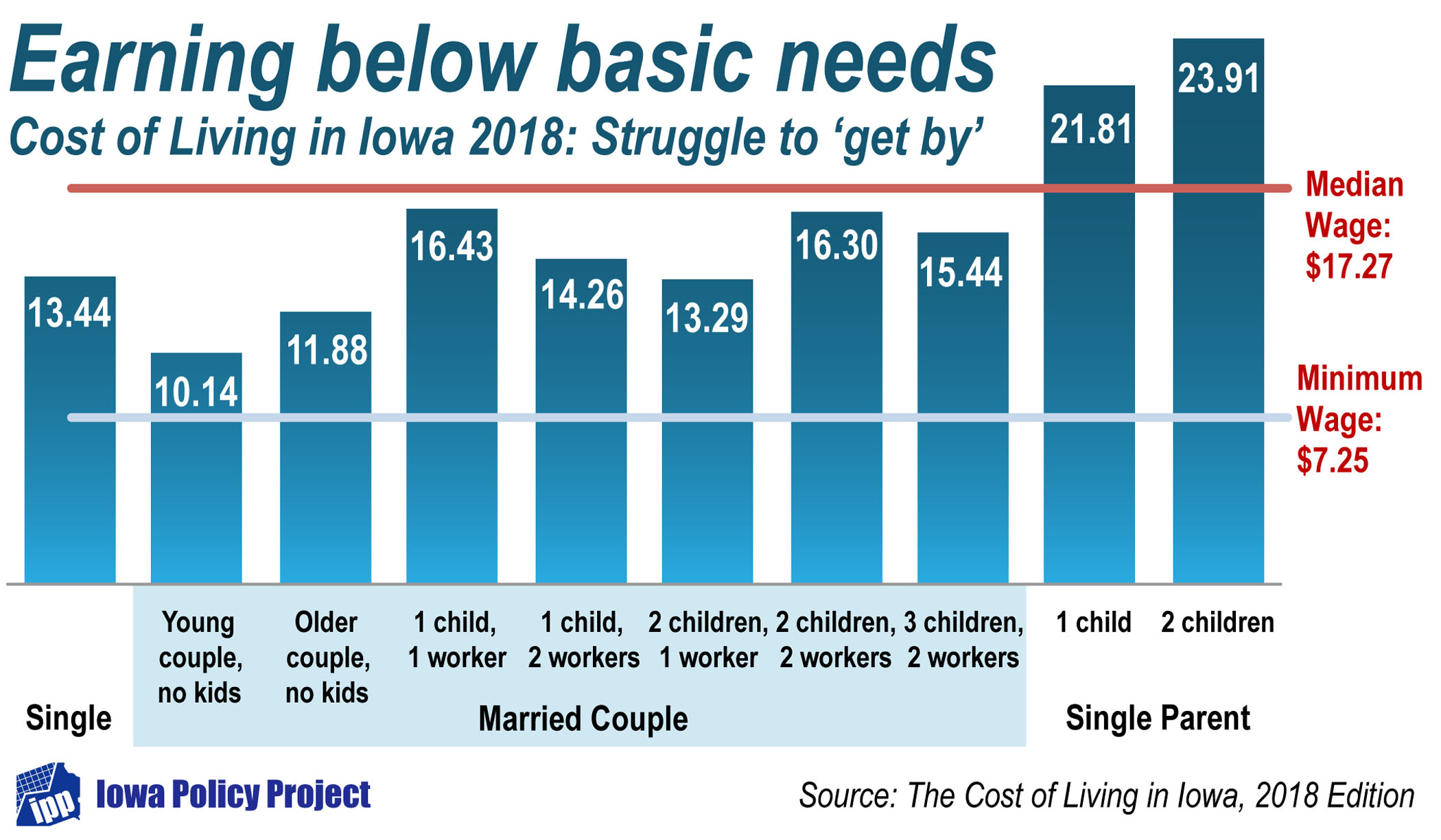 The Cost of Living in Iowa — 2018